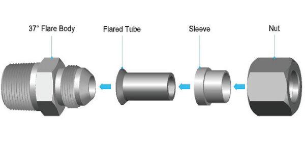 Design Guidelines: Hoses Versus Tubing
